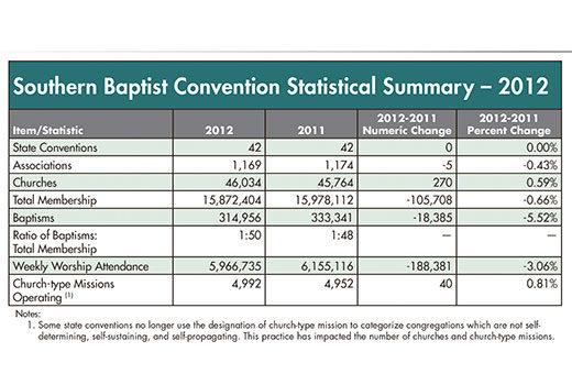 2012 ACP Summary (Annual Church Profile)